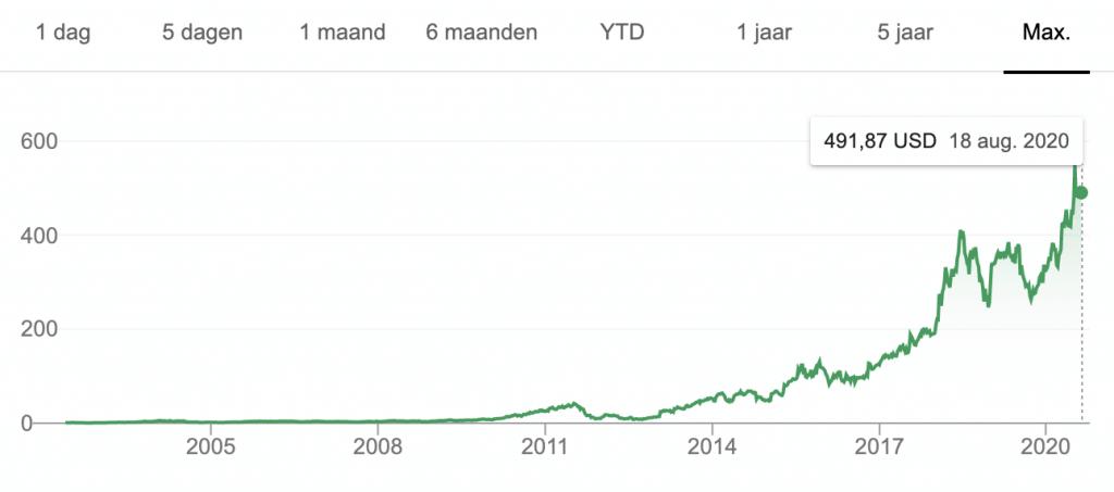 Aandelen netflix groei.png 1292w