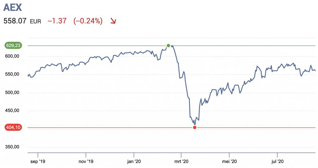 Beurs koers lange termijn beleggen.png 1522w
