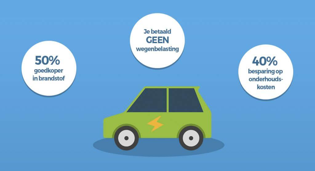 elektrisch rijden besparingen 1024x555