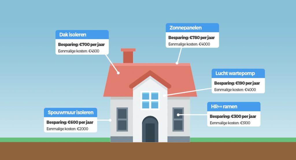 huis verduurzamen besparingen 1024x555