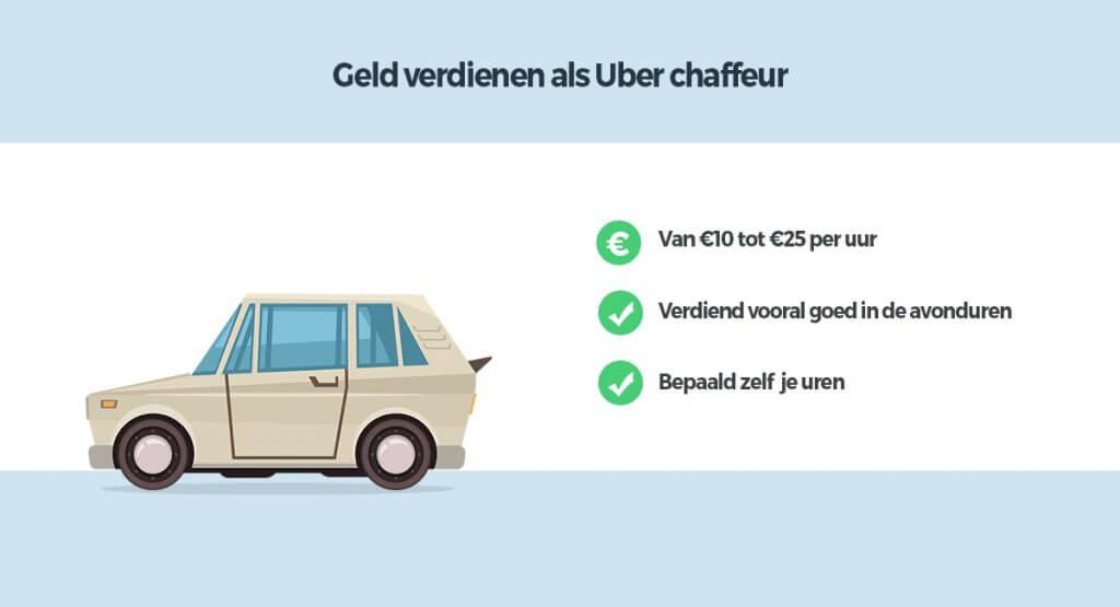 uber chaffeur verdienen 1024x555