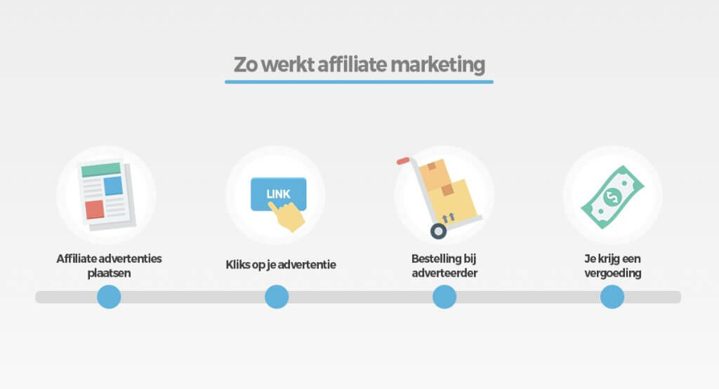zo werkt affiliate marketing 1024x555