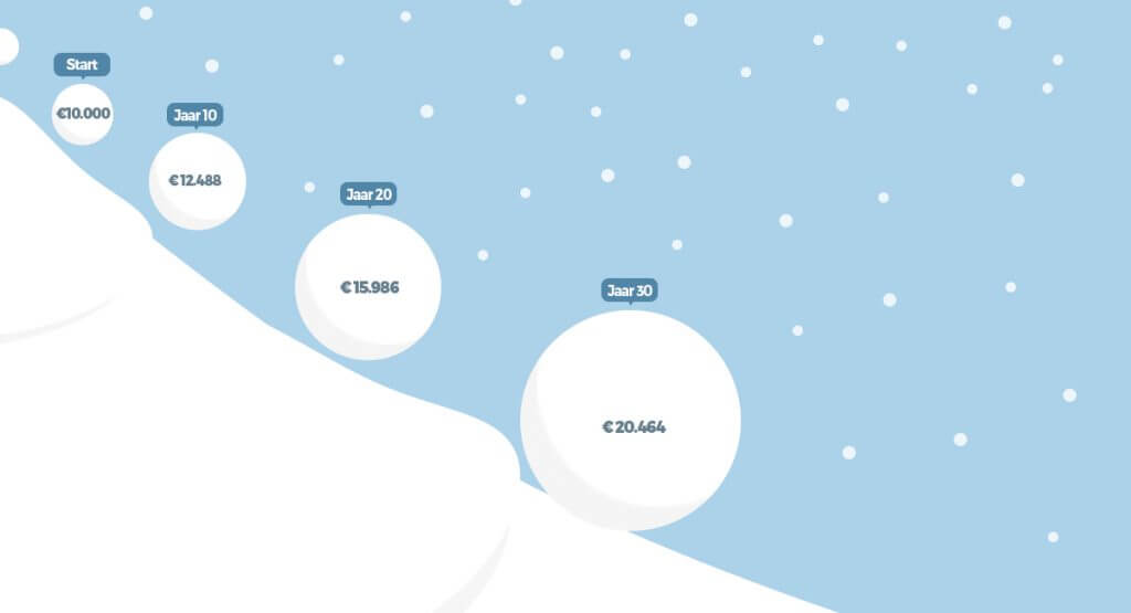Sneeuwbaleffect extra aflossen hypotheek 1024x555
