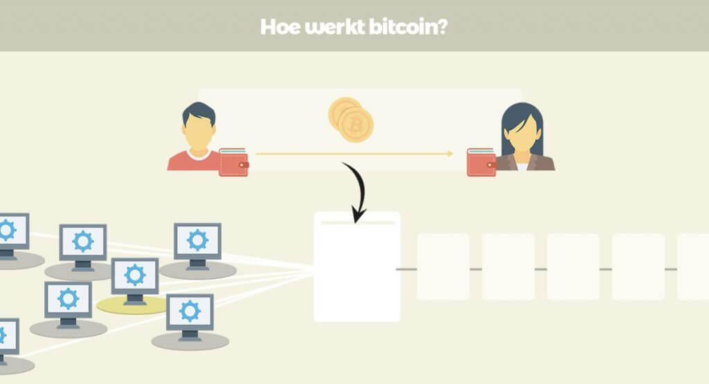 hoe werkt bitcoin 1024x555