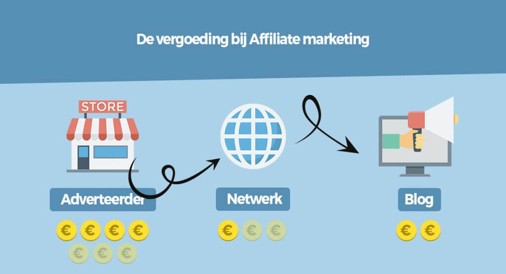 vergoedingen affiliate marketing 1024x555