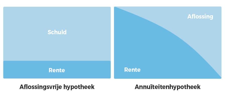 aflossingsvrije hypotheek uitleg