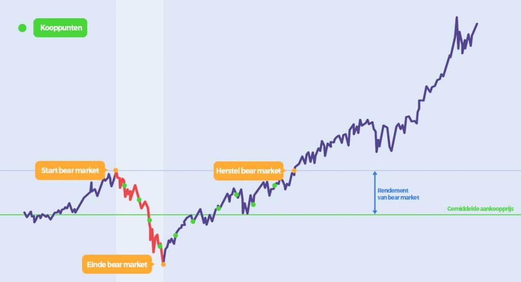 bear market kopen aandelen 1024x555