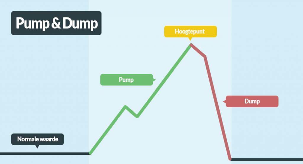 pump and dump 1024x555