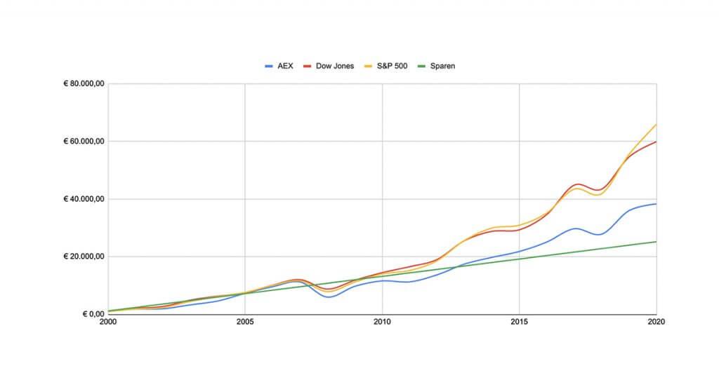 rendement beleggen afgelopen 20 jaar 1024x555