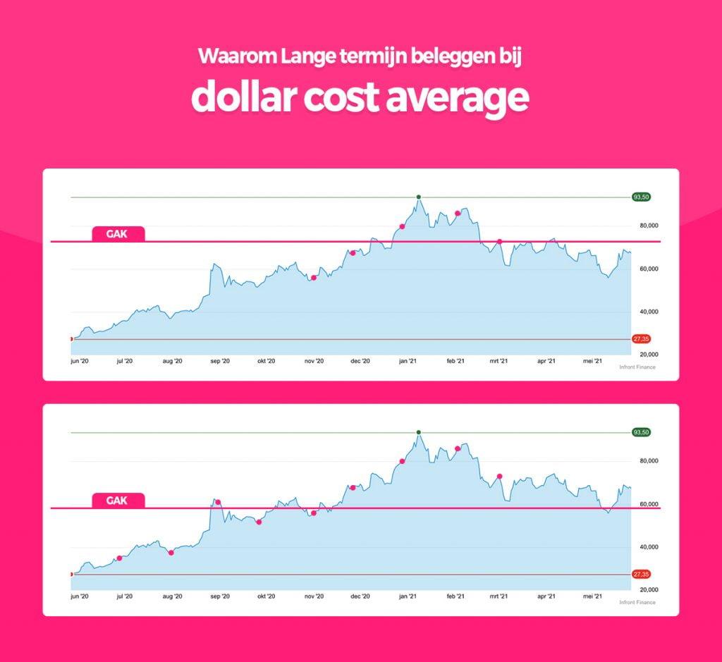 dollar cost averaging gak 1024x939