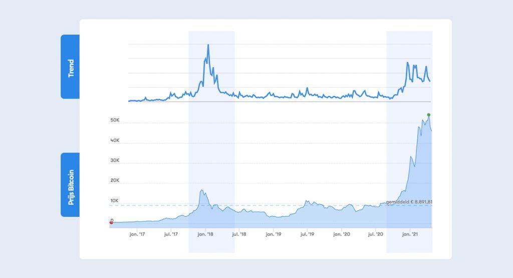 prijs en trend bitcoin 1024x555
