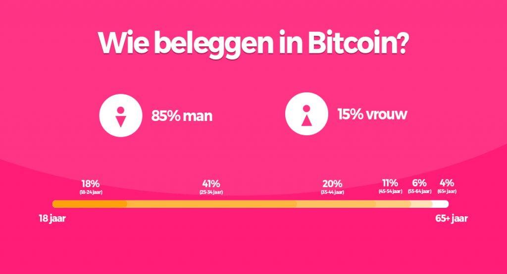 wie beleggen in bitcoin 1 1024x555