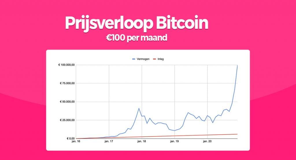 prijsverloop bitcoin vermogen 1024x555