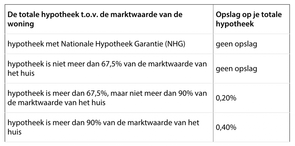 rabobank hypotheek risico opslag.png 1382w
