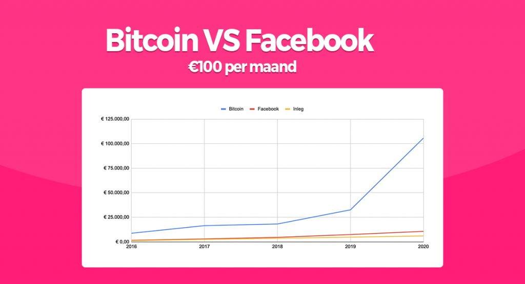 resultaat bitcoin vs aandelen 1024x555